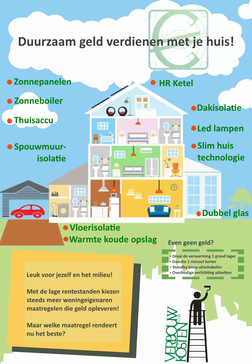 infographic duurzaam renoveren